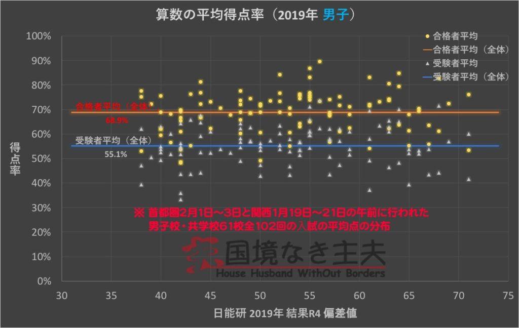中学受験算数の平均得点率(2019年男子)