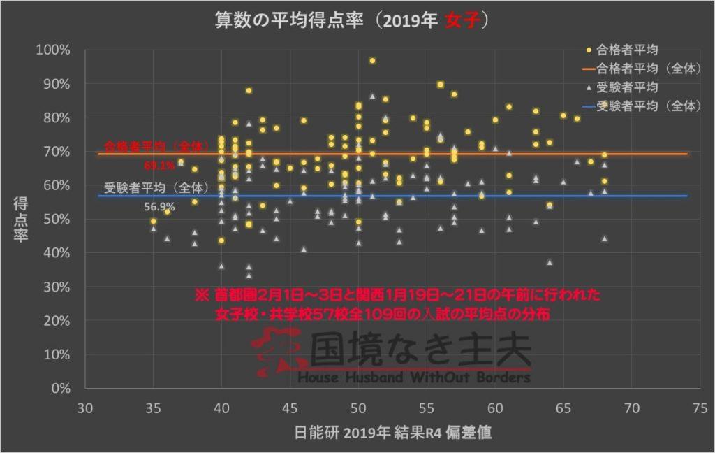 中学受験算数の平均得点率(2019年女子)